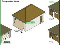 1879-co Garage door types - Garages and Carports - Exterior Structures - Exterior