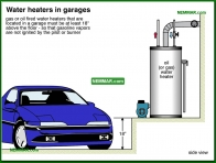 1886-co Water heaters in garages - Garages and Carports - Exterior Structures - Exterior