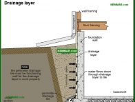 1899-co Drainage layer - Lot Grading - Surface Water Control and Landscaping - Exterior