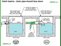 1905-co Catch basins - drain pipe should face down - Lot Grading - Surface Water Control and Landscaping - Exterior