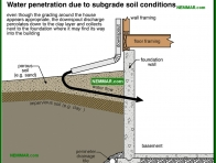 1906-co Water penetration due to subgrade soil conditions - Lot Grading - Surface Water Control and Landscaping - Exterior