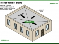 1907-co Interior flat roof drains - Gutters and Downspouts - Surface Water Control and Landscaping - Exterior