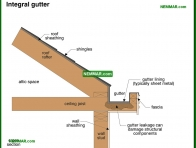 1908-co Integral gutter - Gutters and Downspouts - Surface Water Control and Landscaping - Exterior