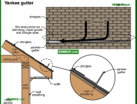 1909-co Yankee gutter - Gutters and Downspouts - Surface Water Control and Landscaping - Exterior