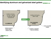 1910-co Identifying aluminum and galvanized steel gutters - Gutters and Downspouts - Surface Water Control and Landscaping - Exterior