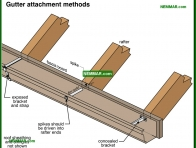 1914-co Gutter attachment methods - Gutters and Downspouts - Surface Water Control and Landscaping - Exterior