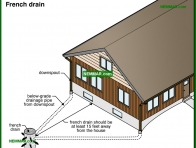 1927-co French drain - Gutters and Downspouts - Surface Water Control and Landscaping - Exterior