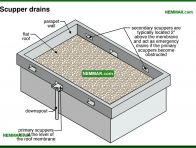 1930-co Scupper drains - Gutters and Downspouts - Surface Water Control and Landscaping - Exterior