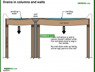 1933-co Drains in columns and walls - Gutters and Downspouts - Surface Water Control and Landscaping - Exterior