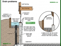 1939-co Drain problems - Window Wells - Surface Water Control and Landscaping - Exterior