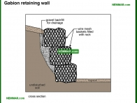 1945-co Gabion retaining wall - Retaining Walls - Surface Water Control and Landscaping - Exterior