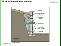 1952-co Block walls need rebar and cap - Retaining Walls - Surface Water Control and Landscaping - Exterior