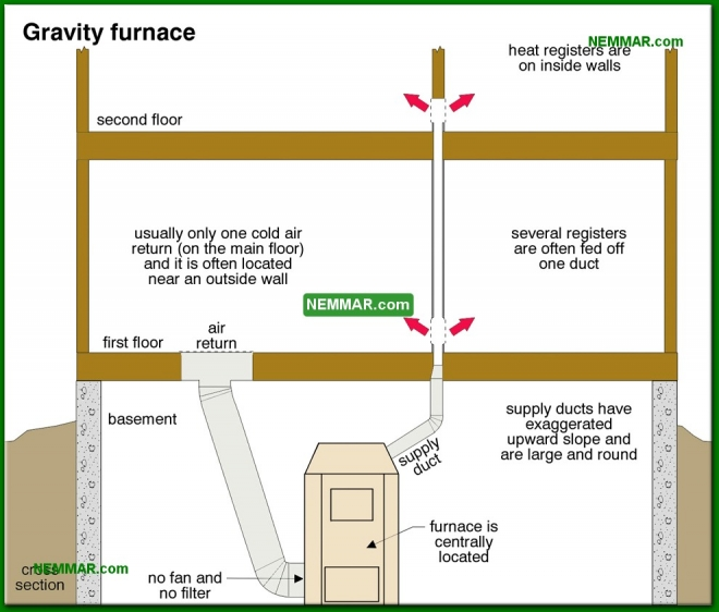 0710-co Gravity furnace - Introduction - Furnaces - Gas and Oil - Heating