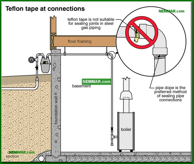 0725-co Teflon tape at connections - Gas Piping and Meters - Furnaces - Gas and Oil - Heating