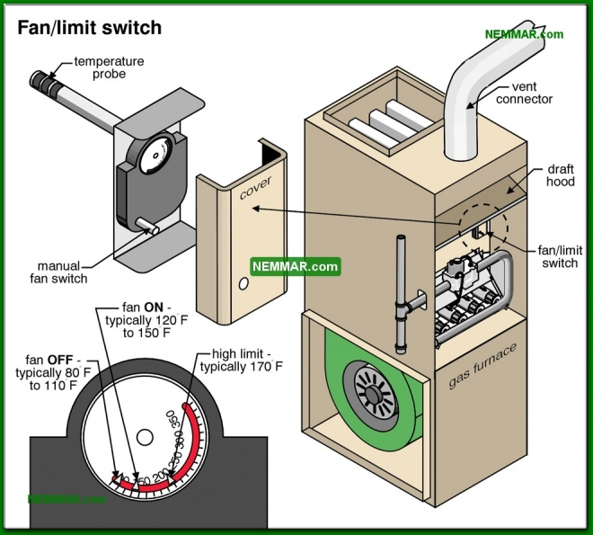 0763-co Fan limit switch - Fan Limit Switches - Furnaces - Gas and Oil - Heating