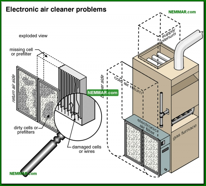 0786-co Electronic air cleaner problems - Air Filters and Cleaners - Furnaces - Gas and Oil - Heating