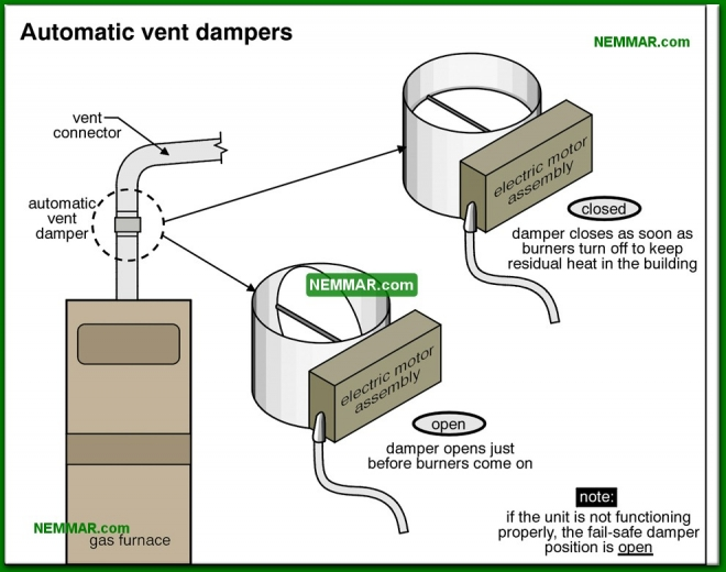 0815-co Automatic vent dampers - Condensing Furnaces - Furnaces - Gas and Oil - Heating