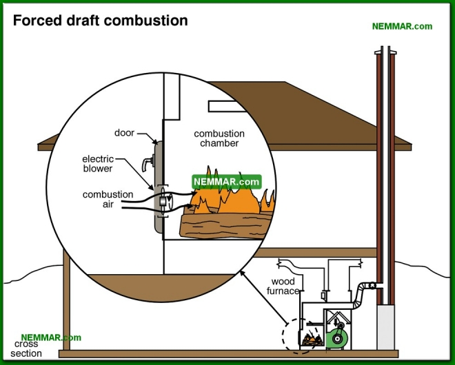1018-co Forced draft combustion for wood furnace - Furnaces and Boilers - Wood Heating Systems - Heating
