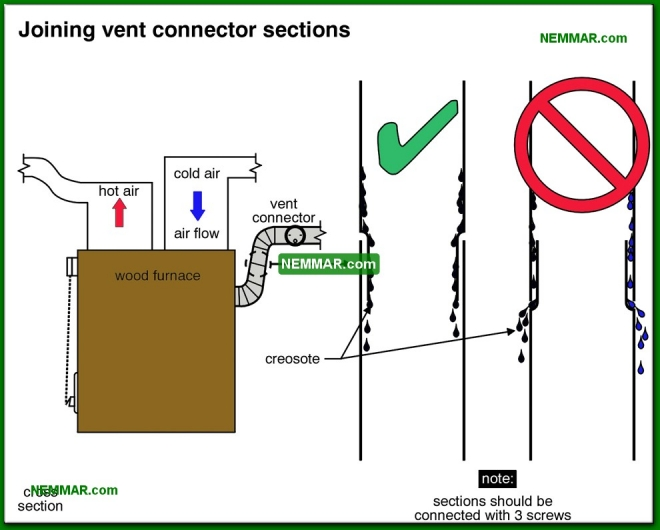 1024-co Joining vent connector sections - Furnaces and Boilers - Wood Heating Systems - Heating