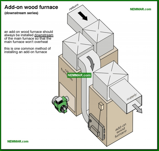 1030-co Add on wood furnace downstream series - Furnaces and Boilers - Wood Heating Systems - Heating