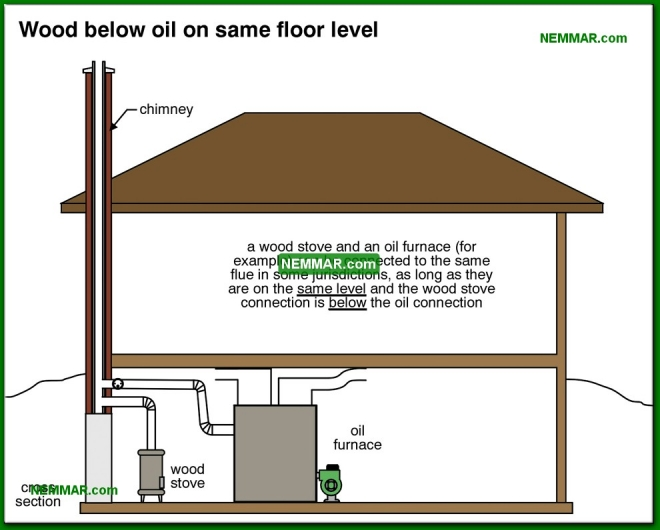 1036-co Wood below oil on same floor level - Wood Stoves Space Heaters - Wood Heating Systems - Heating
