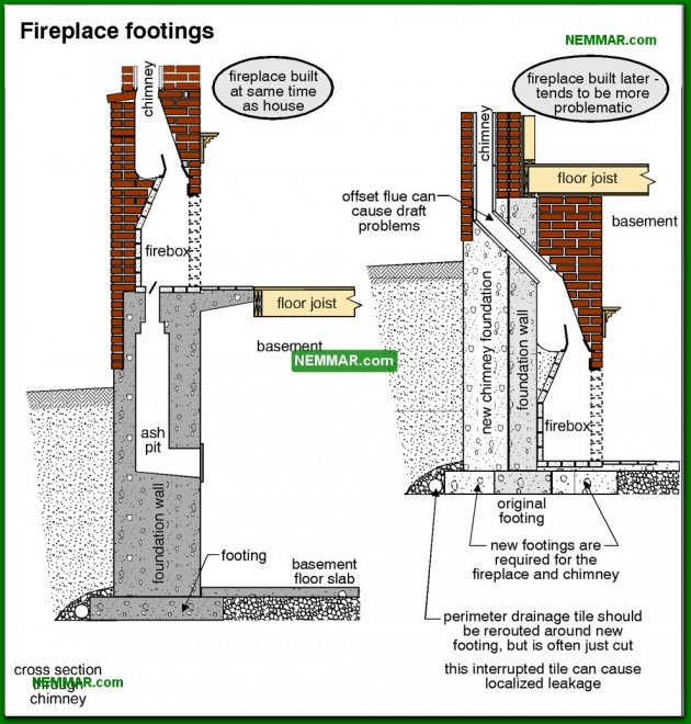 1066-co Fireplace footings - Wood Burning Fireplaces - Wood Heating Systems - Heating