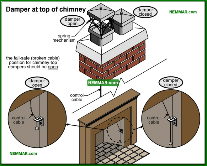 1080-co Damper at top of chimney - Wood Burning Fireplaces - Wood Heating Systems - Heating