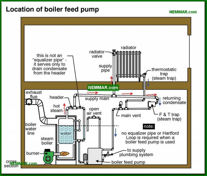 1112-co Location of boiler feed pump - Common Steam Systems - Steam Heating Systems - Heating
