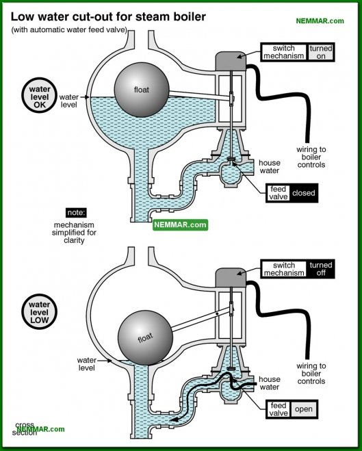 1119-co Low water cut out for steam boiler - Steam Boiler Problems - Steam Heating Systems - Heating