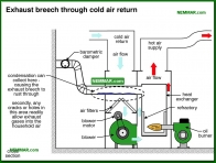 0754-co Exhaust breech through cold air return - Heat Exchangers - Furnaces - Gas and Oil - Heating