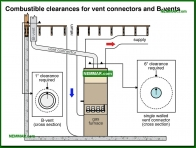 0773-co Combustible clearances for vent connectors and B vents - Venting Gas Furnaces - Furnaces - Gas and Oil - Heating