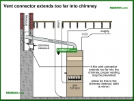 0776-co Vent connector extends too far into chimney - Venting Gas Furnaces - Furnaces - Gas and Oil - Heating