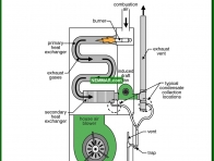 0807-co Condensation in high efficiency furnaces - Condensing Furnaces - Furnaces - Gas and Oil - Heating