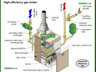 0854-co High efficiency gas boiler - Introduction - Hot Water Boilers - Heating