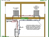 0881-co Series loop - Distribution Systems - Hot Water Boilers - Heating