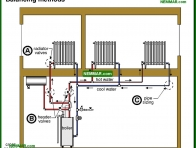 0885-co Balancing methods - Distribution Systems - Hot Water Boilers - Heating