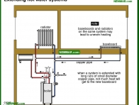 0894-co Extending hot water systems - Distribution Systems - Hot Water Boilers - Heating