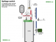 0908-co Spillage switch - Distribution Systems - Hot Water Boilers - Heating