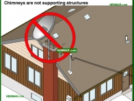 0953-co Chimneys are not supporting structures - Introduction - Chimneys - Heating