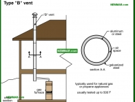 0996-co Type B vent - Metal Chimneys Or Vents - Chimneys - Heating