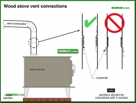 1056-co Wood stove vent connections - Wood Stoves Space Heaters - Wood Heating Systems - Heating