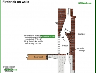 1074-co Firebrick on walls - Wood Burning Fireplaces - Wood Heating Systems - Heating