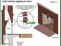 1078-co Lintel rusting and sagging or loose - Wood Burning Fireplaces - Wood Heating Systems - Heating