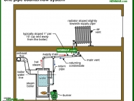 1105-co One pipe counterflow system - Common Steam Systems - Steam Heating Systems - Heating