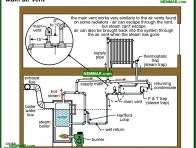 1125-co Main air vent - Steam Boiler Problems - Steam Heating Systems - Heating