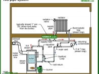 1130-co Two pipe system - Steam Boiler Problems - Steam Heating Systems - Heating