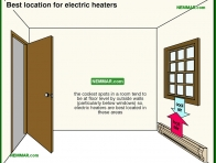 1140-co Best location for electric heaters - Space Heaters - Electric Heating Systems - Heating