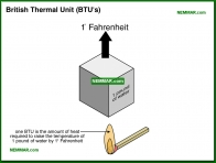 0701-co British Thermal Unit BTUs - Introduction - Furnaces - Gas and Oil - Heating