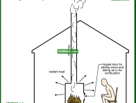 0709-co Building a chimney - Introduction - Furnaces - Gas and Oil - Heating