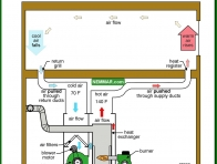 0711-co House air flow - Introduction - Furnaces - Gas and Oil - Heating